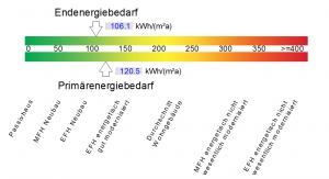 Darstellung des Energiebedarfs