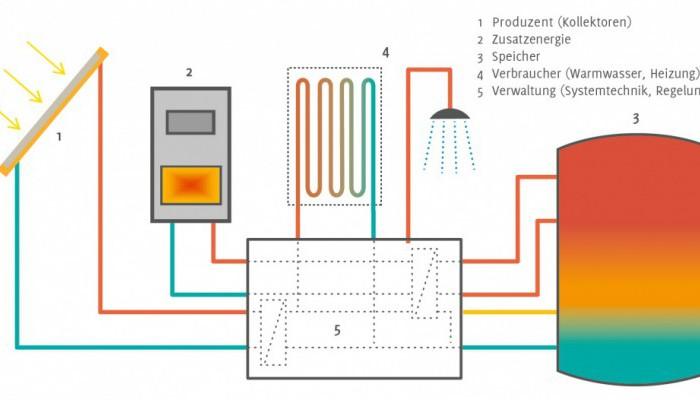 Sonnenhaus-Komponenten