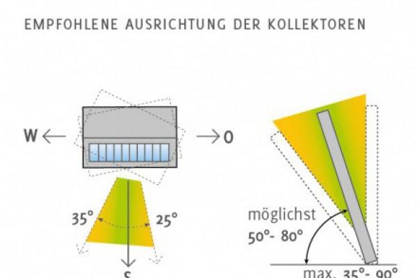Orientierung zur Sonne - horizontal und vertikal