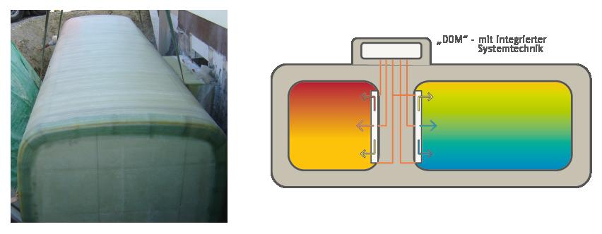 liegender Zweikammer GFK-Speicher im Erdboden neben Keller eingebaut - Bild: Ebitsch-Energietechnik
